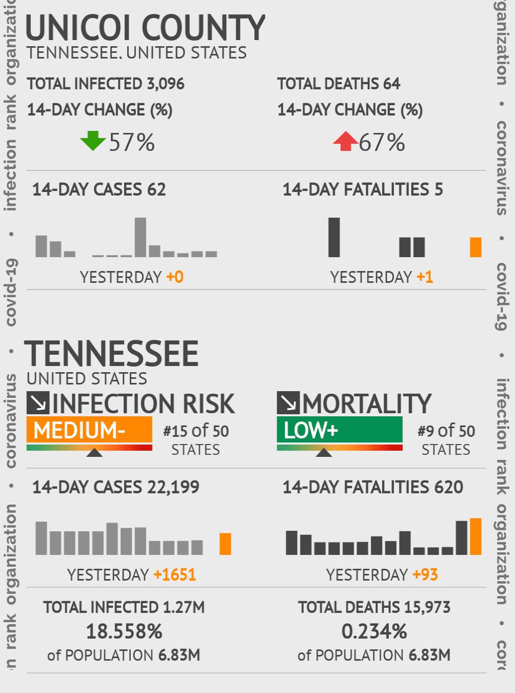 Unicoi County Coronavirus Covid-19 Risk of Infection on November 27, 2020