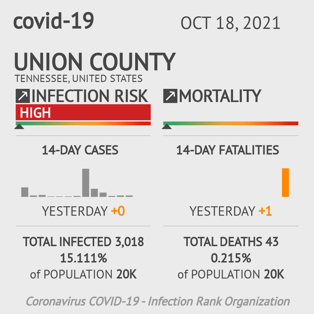 Union County Coronavirus Covid-19 Risk of Infection on March 23, 2021