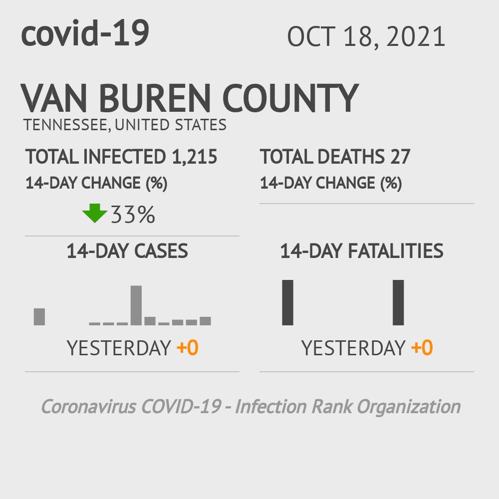 Van buren County Coronavirus Covid-19 Risk of Infection on November 25, 2020