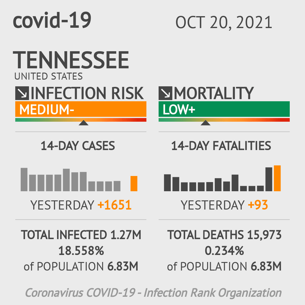 Tennessee Coronavirus Covid-19 Risk of Infection Update for 194 Counties on May 20, 2021