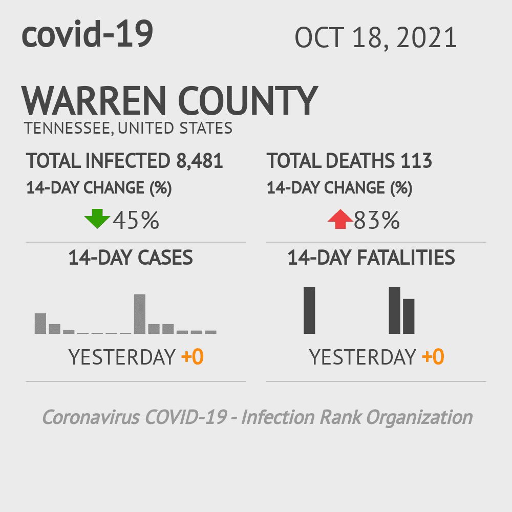 Warren County Coronavirus Covid-19 Risk of Infection on November 22, 2020