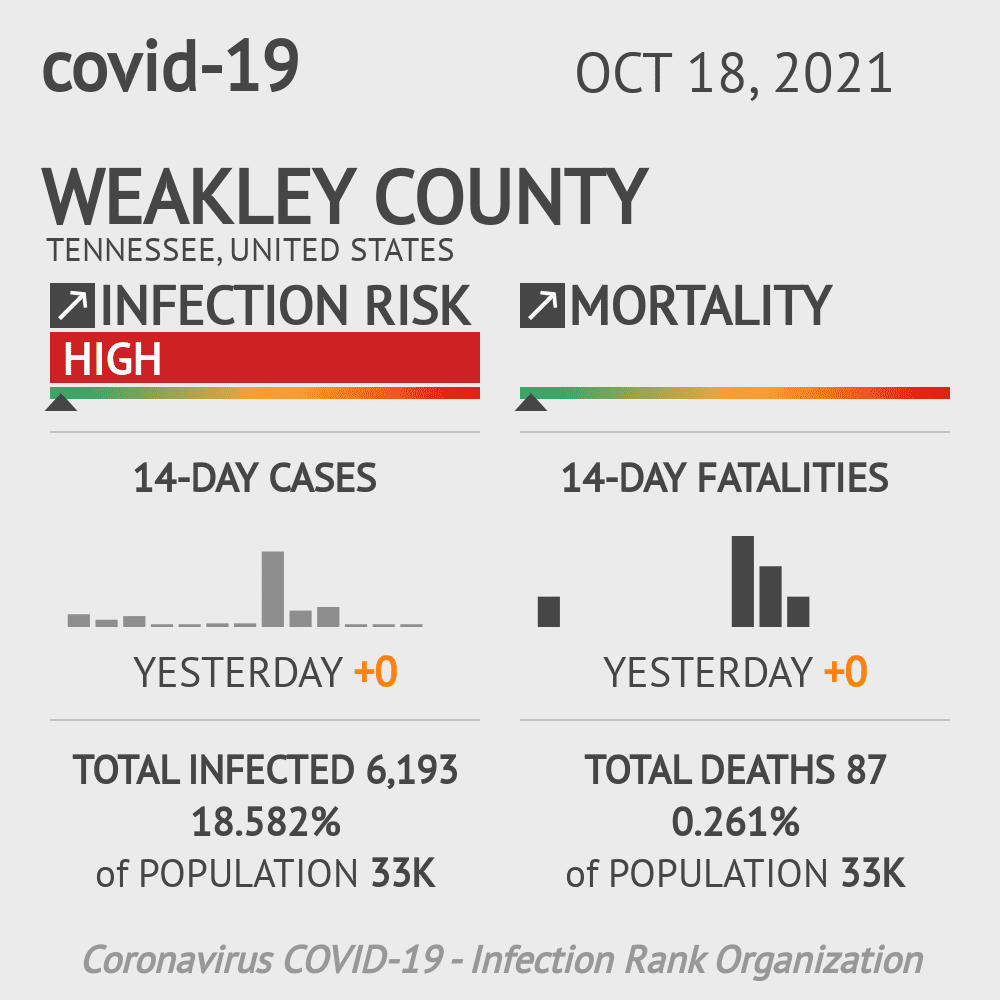Weakley County Coronavirus Covid-19 Risk of Infection on February 25, 2021