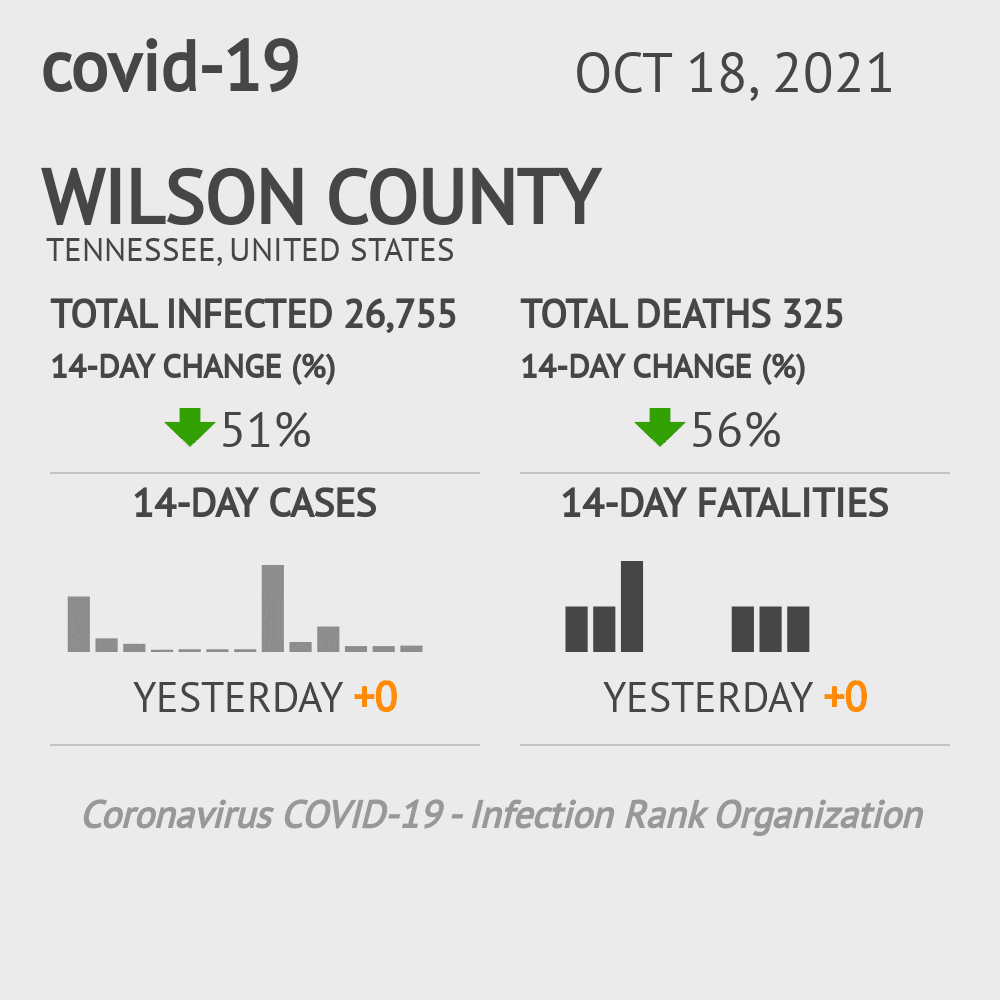 Wilson County Coronavirus Covid-19 Risk of Infection on November 23, 2020