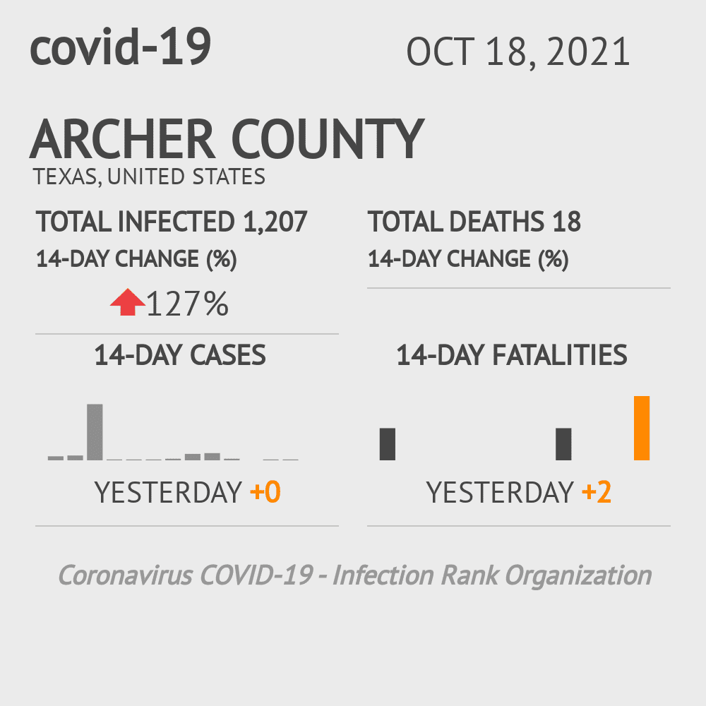 Archer County Coronavirus Covid-19 Risk of Infection on October 29, 2020