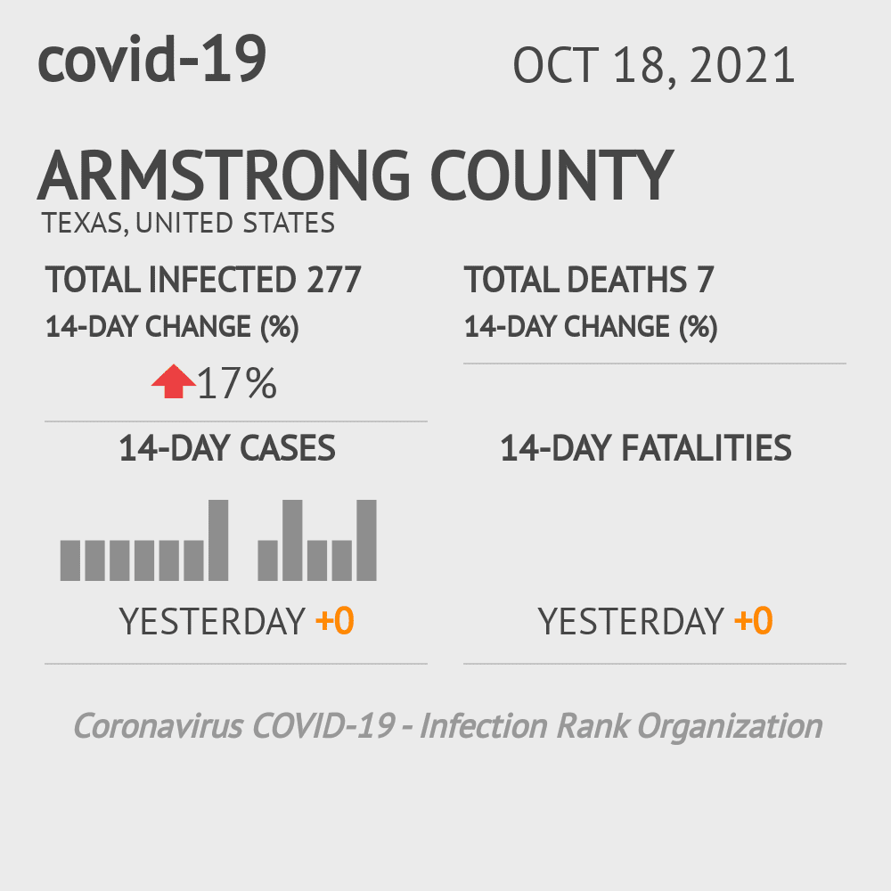 Armstrong County Coronavirus Covid-19 Risk of Infection on March 23, 2021