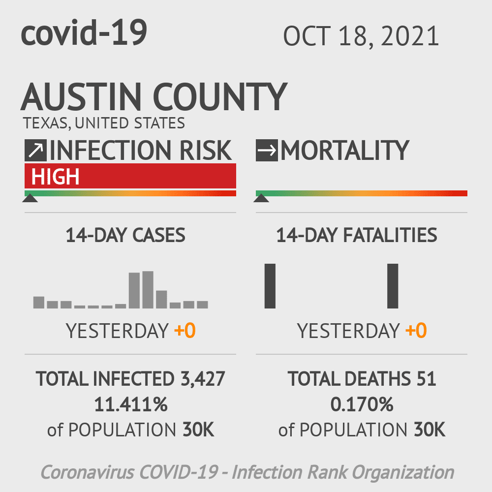 Austin County Coronavirus Covid-19 Risk of Infection on October 26, 2020