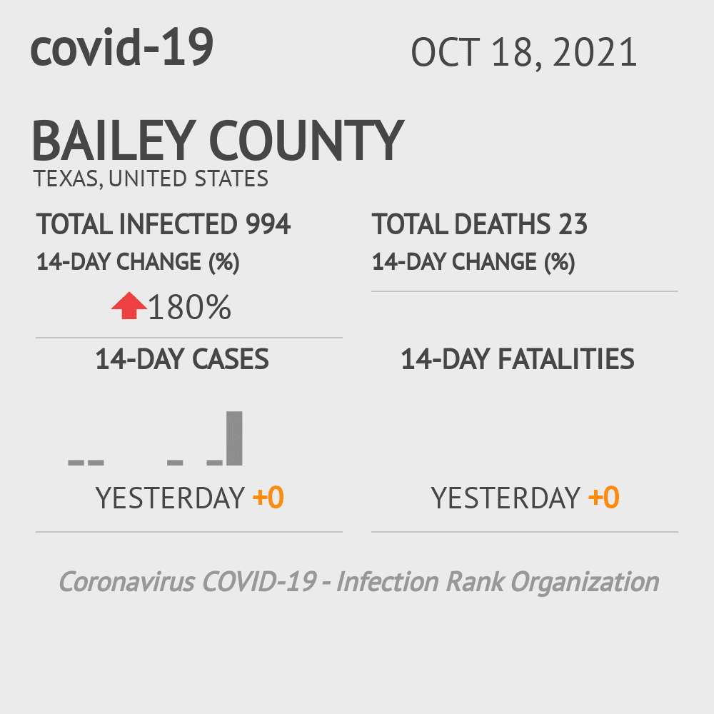 Bailey County Coronavirus Covid-19 Risk of Infection on October 16, 2020