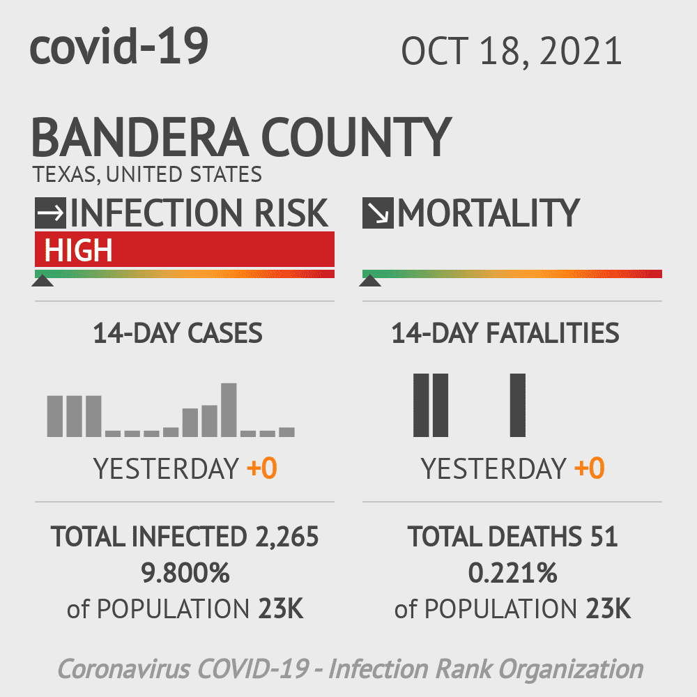 Bandera County Coronavirus Covid-19 Risk of Infection on October 28, 2020