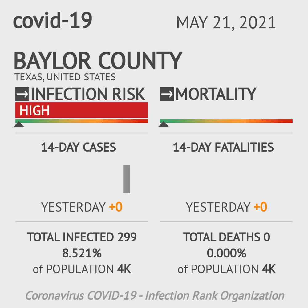 Baylor County Coronavirus Covid-19 Risk of Infection on February 28, 2021