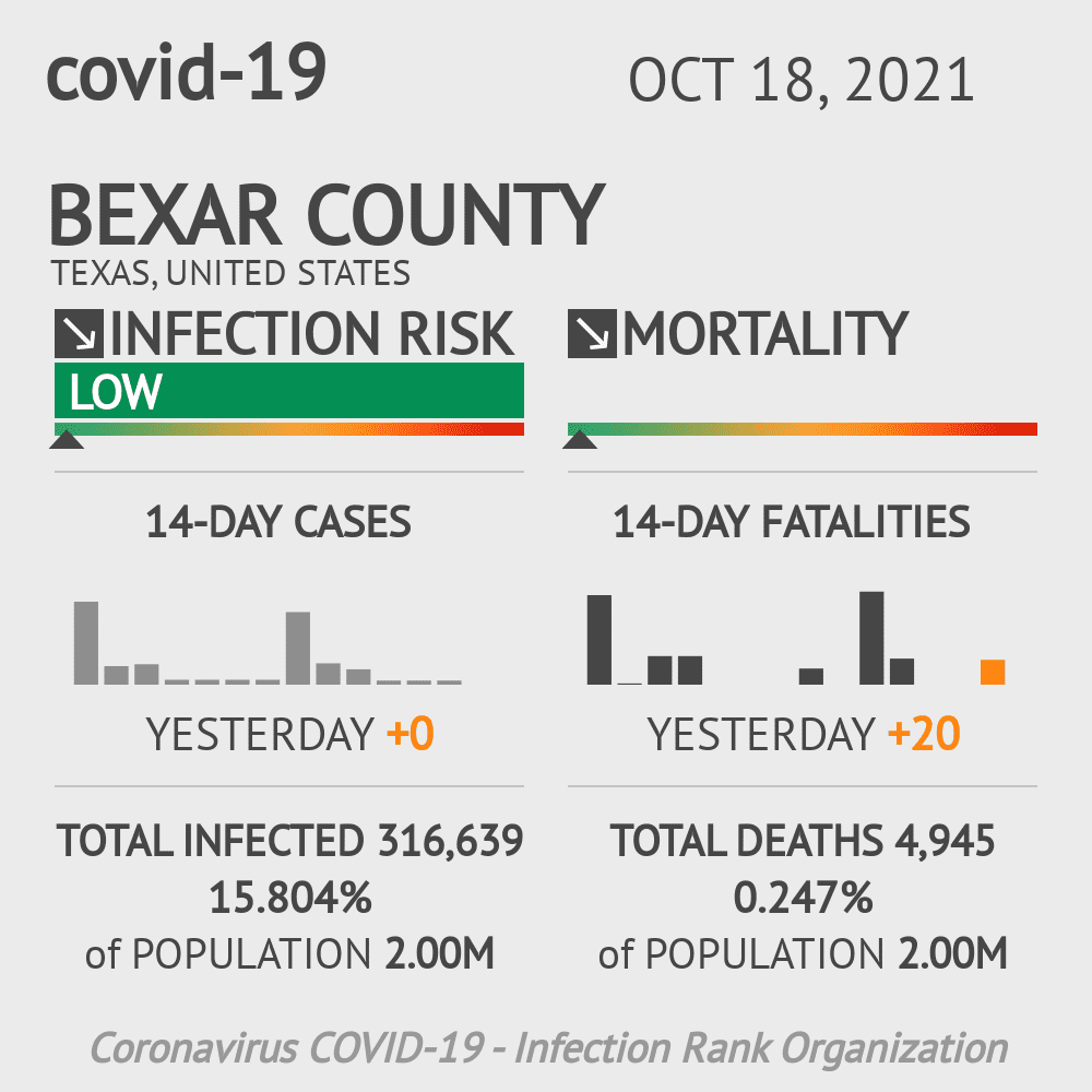 Bexar County Coronavirus Covid-19 Risk of Infection on March 05, 2021