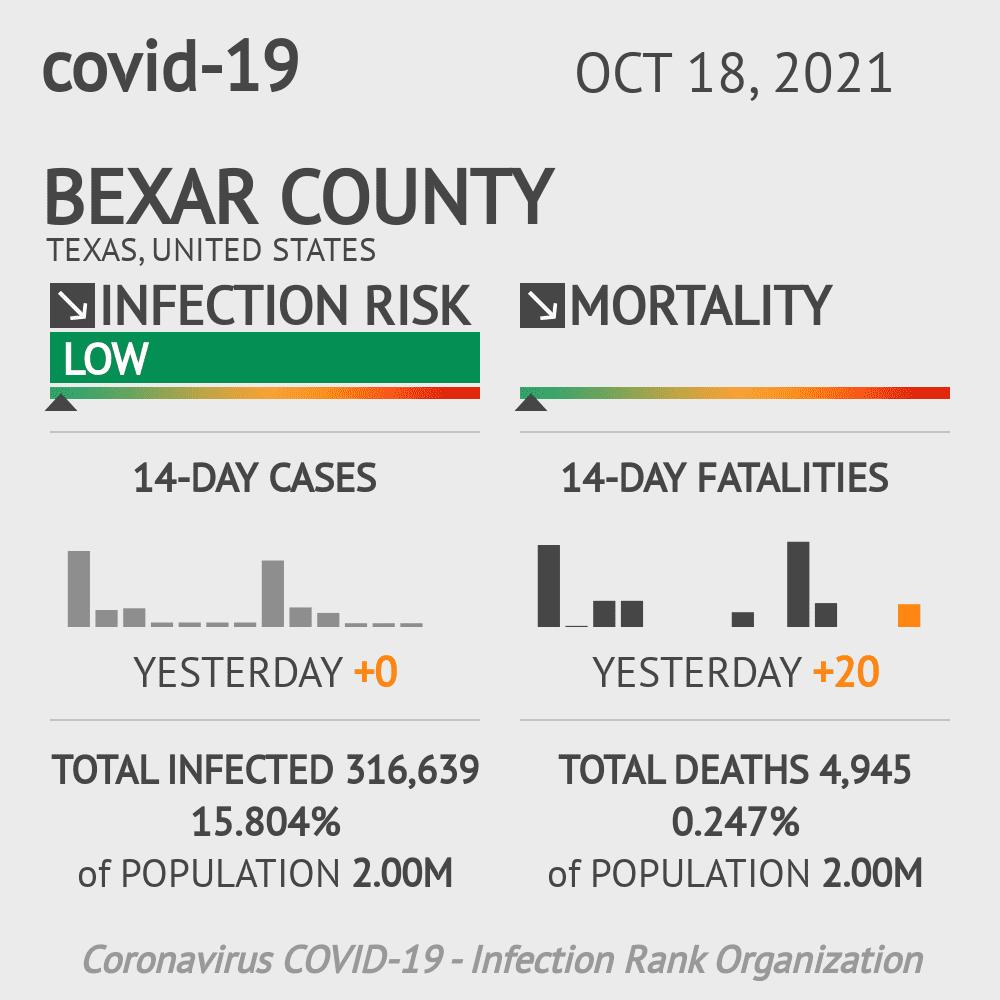 Bexar County Coronavirus Covid-19 Risk of Infection on November 29, 2020