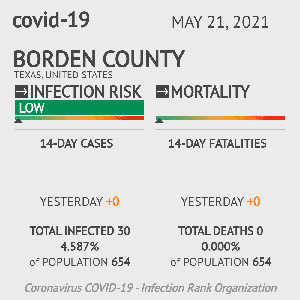 Borden County Coronavirus Covid-19 Risk of Infection on October 28, 2020