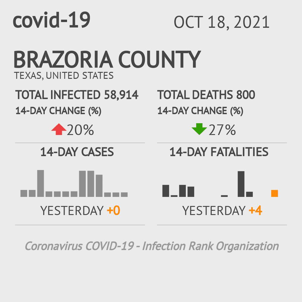 Brazoria County Coronavirus Covid-19 Risk of Infection on January 21, 2021