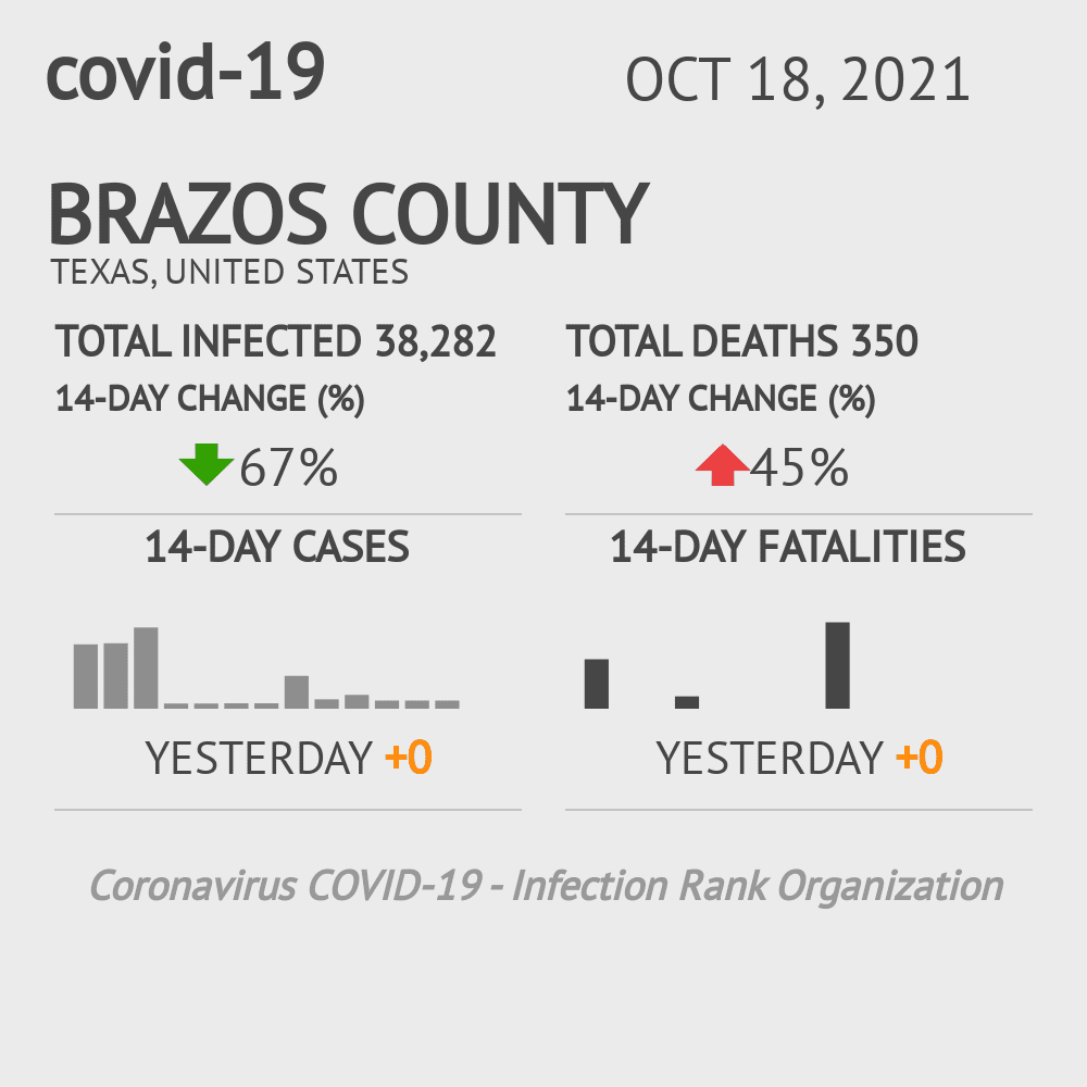 Brazos County Coronavirus Covid-19 Risk of Infection on October 27, 2020