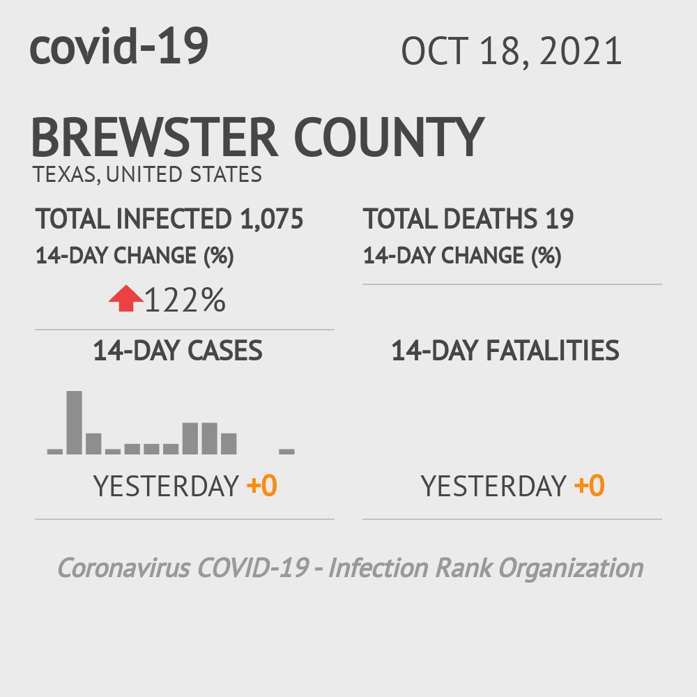 Brewster County Coronavirus Covid-19 Risk of Infection on October 16, 2020
