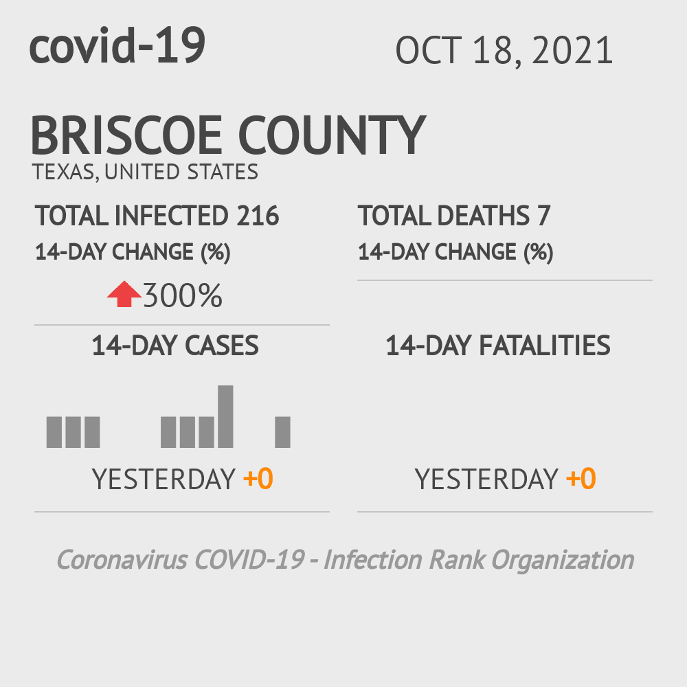 Briscoe County Coronavirus Covid-19 Risk of Infection on November 26, 2020