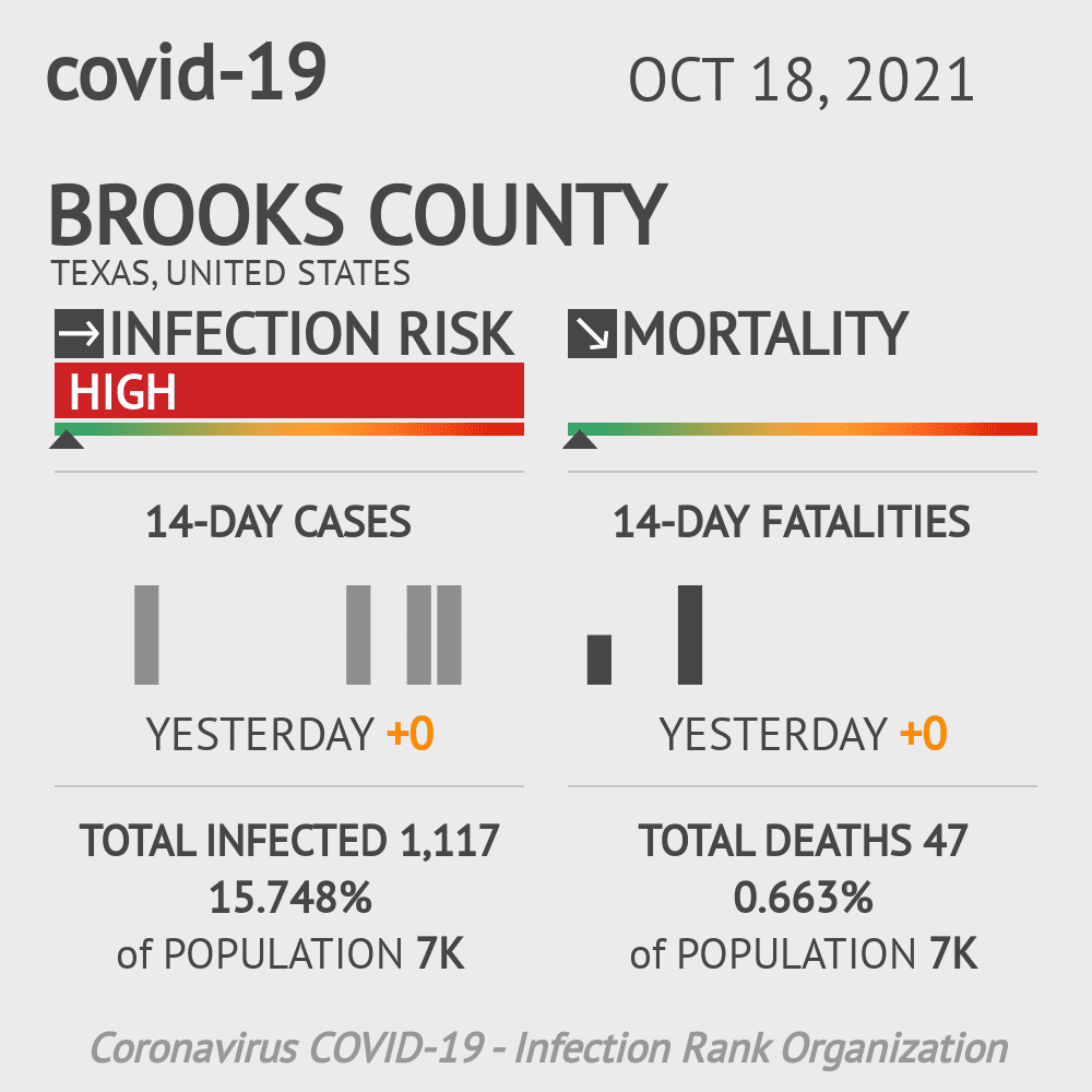 Brooks County Coronavirus Covid-19 Risk of Infection on October 16, 2020