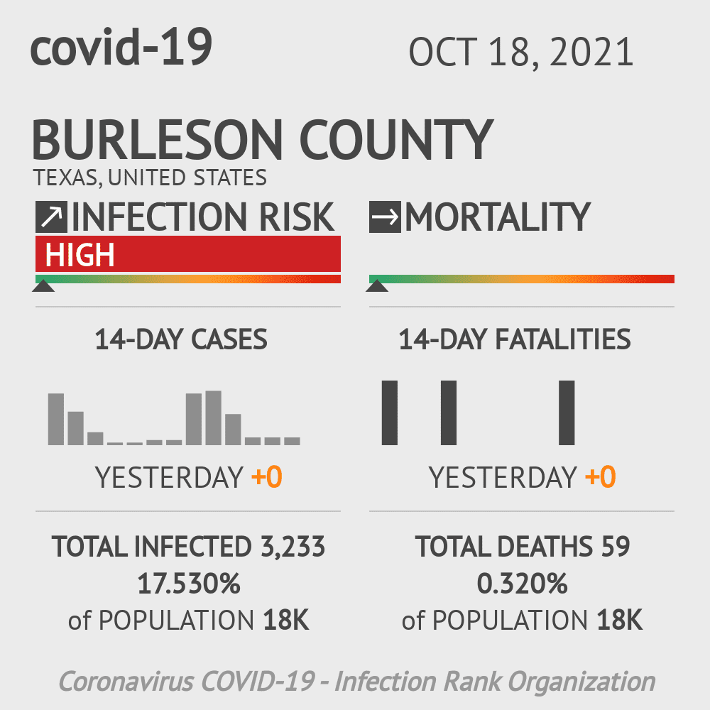 Burleson County Coronavirus Covid-19 Risk of Infection on October 16, 2020