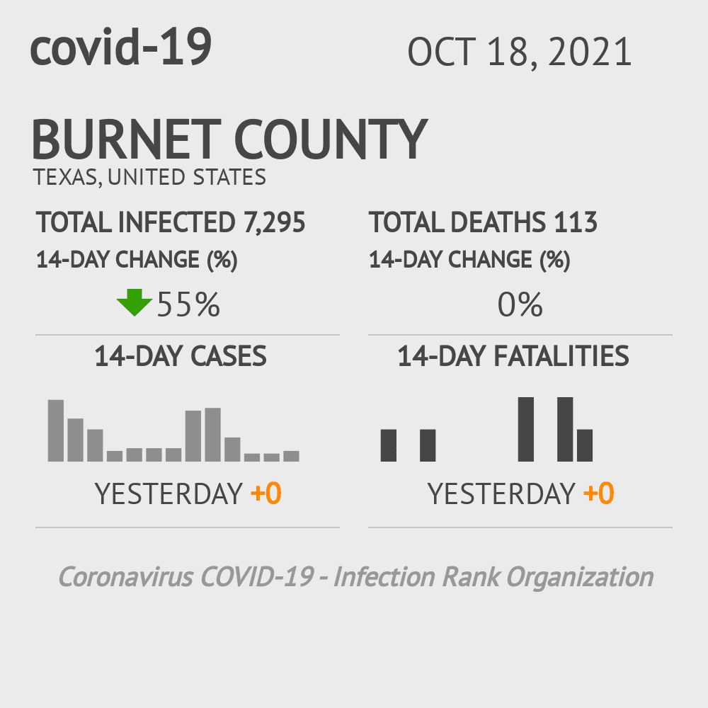 Burnet County Coronavirus Covid-19 Risk of Infection on October 23, 2020