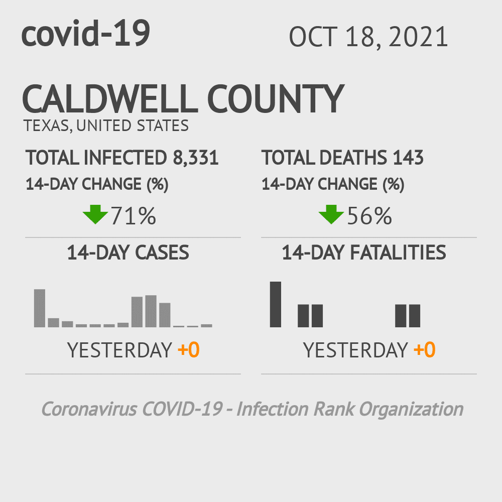 Caldwell County Coronavirus Covid-19 Risk of Infection on October 16, 2020