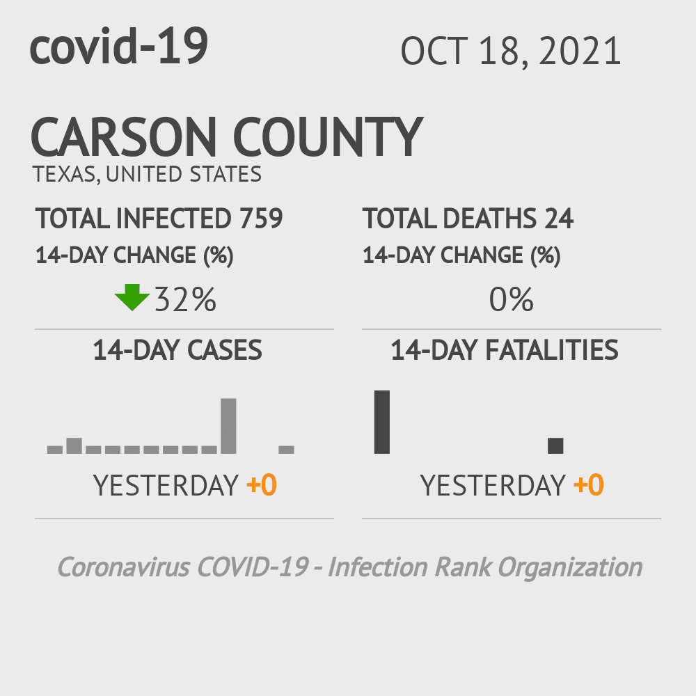 Carson County Coronavirus Covid-19 Risk of Infection on October 28, 2020