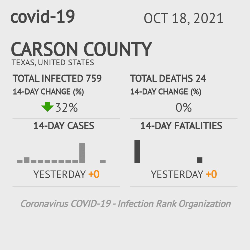 Carson County Coronavirus Covid-19 Risk of Infection on January 20, 2021