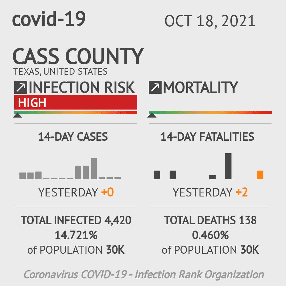 Cass County Coronavirus Covid-19 Risk of Infection on November 26, 2020