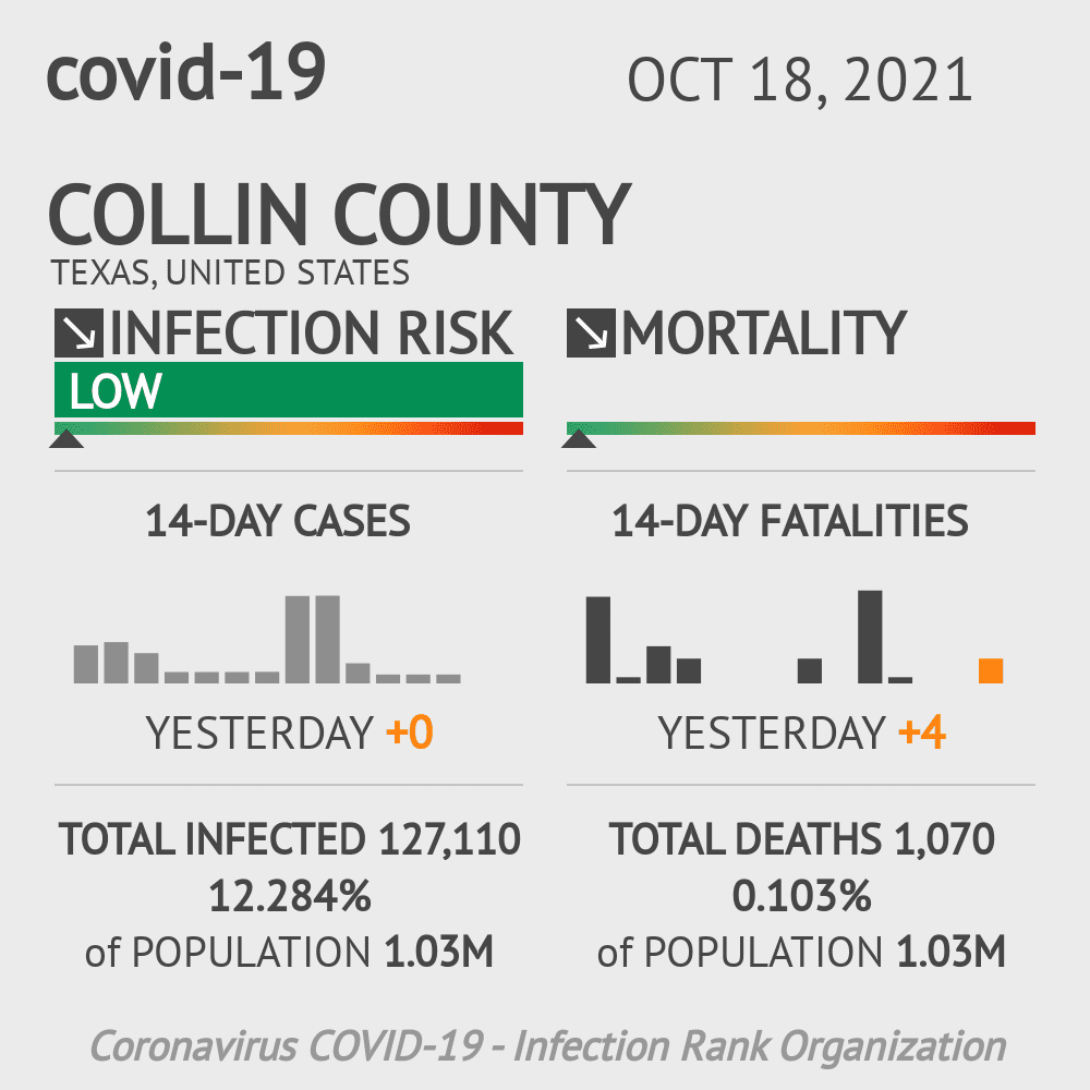 Collin County Coronavirus Covid-19 Risk of Infection on October 16, 2020