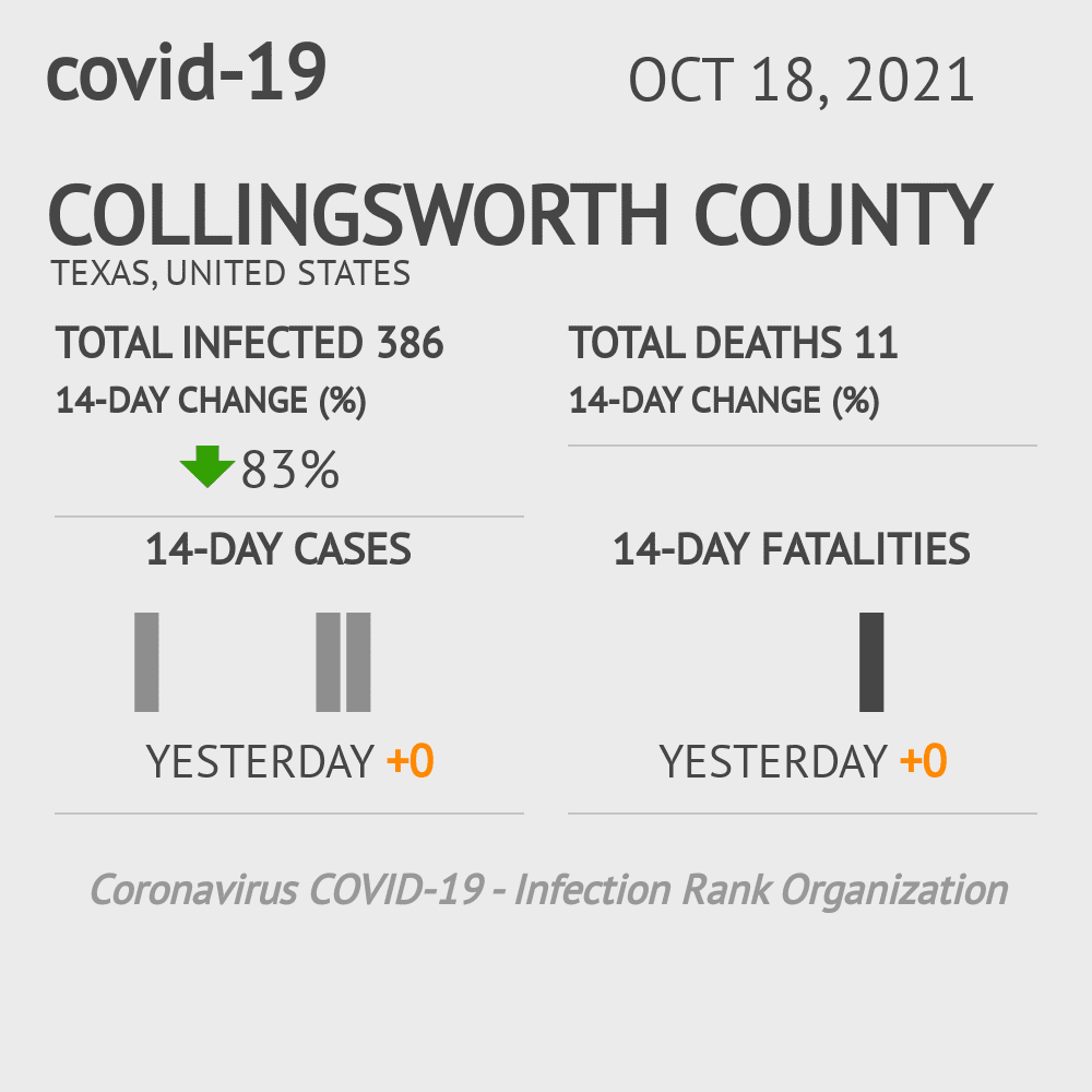 Collingsworth County Coronavirus Covid-19 Risk of Infection on December 03, 2020