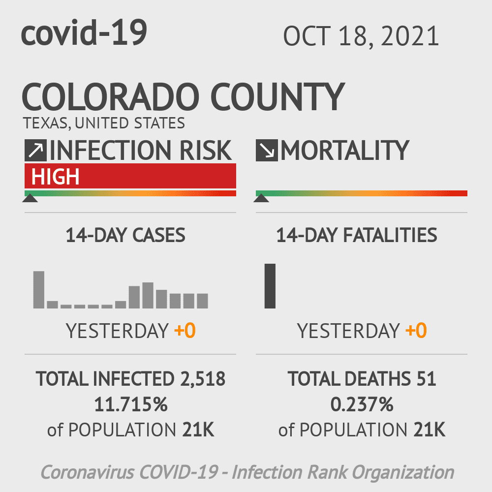Colorado County Coronavirus Covid-19 Risk of Infection on October 29, 2020