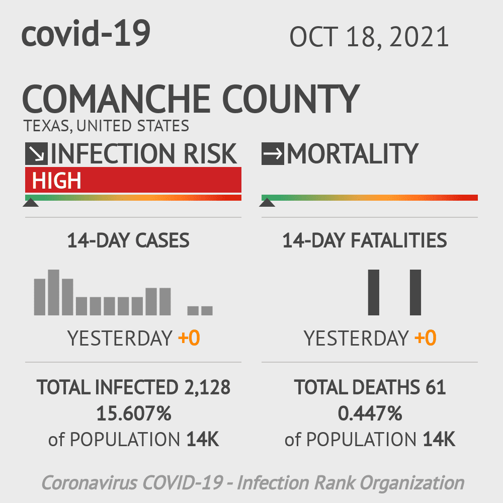 Comanche County Coronavirus Covid-19 Risk of Infection on November 22, 2020