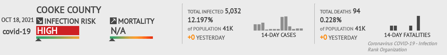 Cooke County Coronavirus Covid-19 Risk of Infection on October 29, 2020