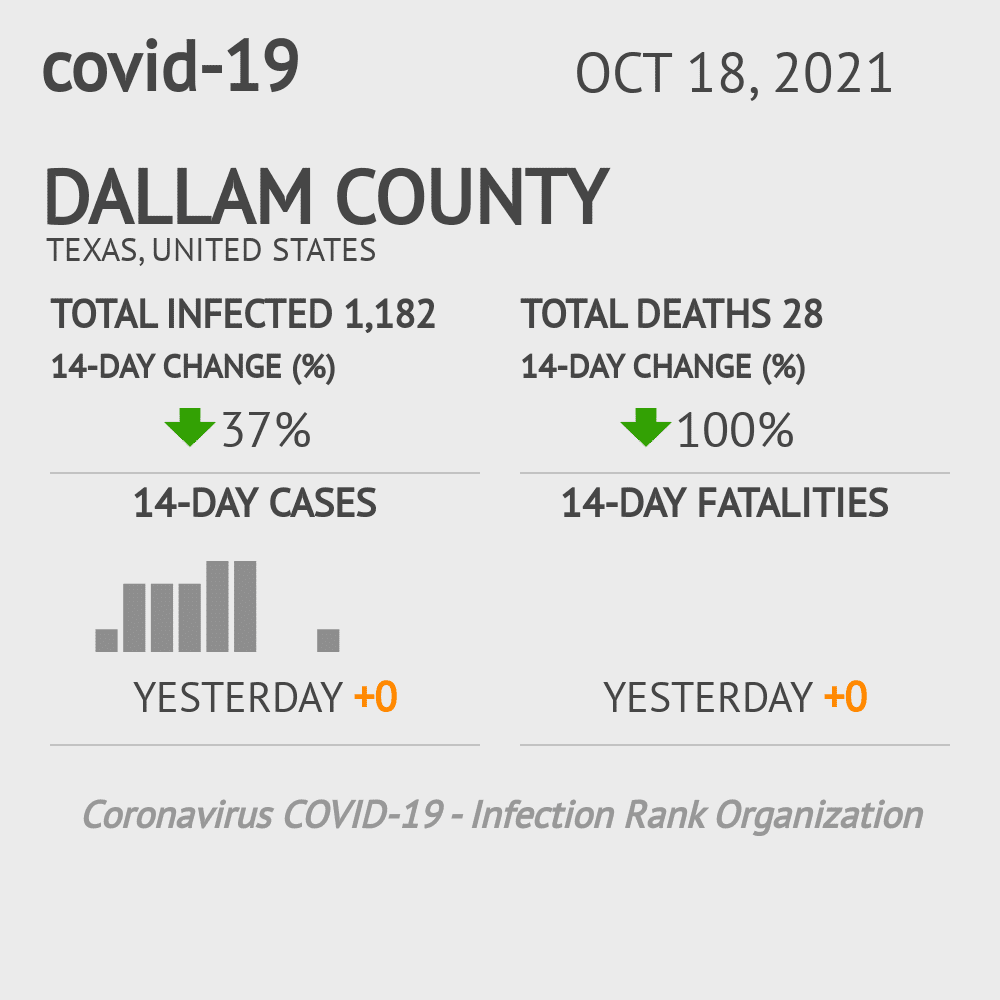 Dallam County Coronavirus Covid-19 Risk of Infection on October 28, 2020