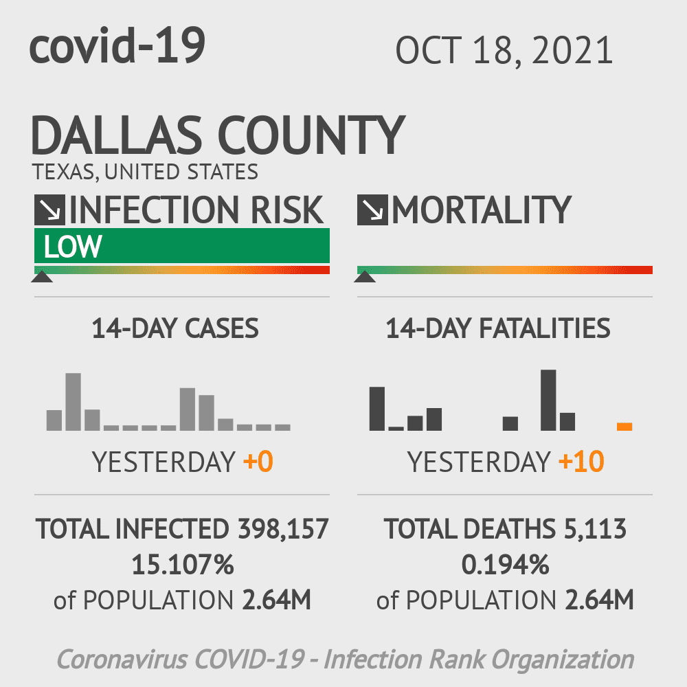 Dallas County Coronavirus Covid-19 Risk of Infection on October 23, 2020