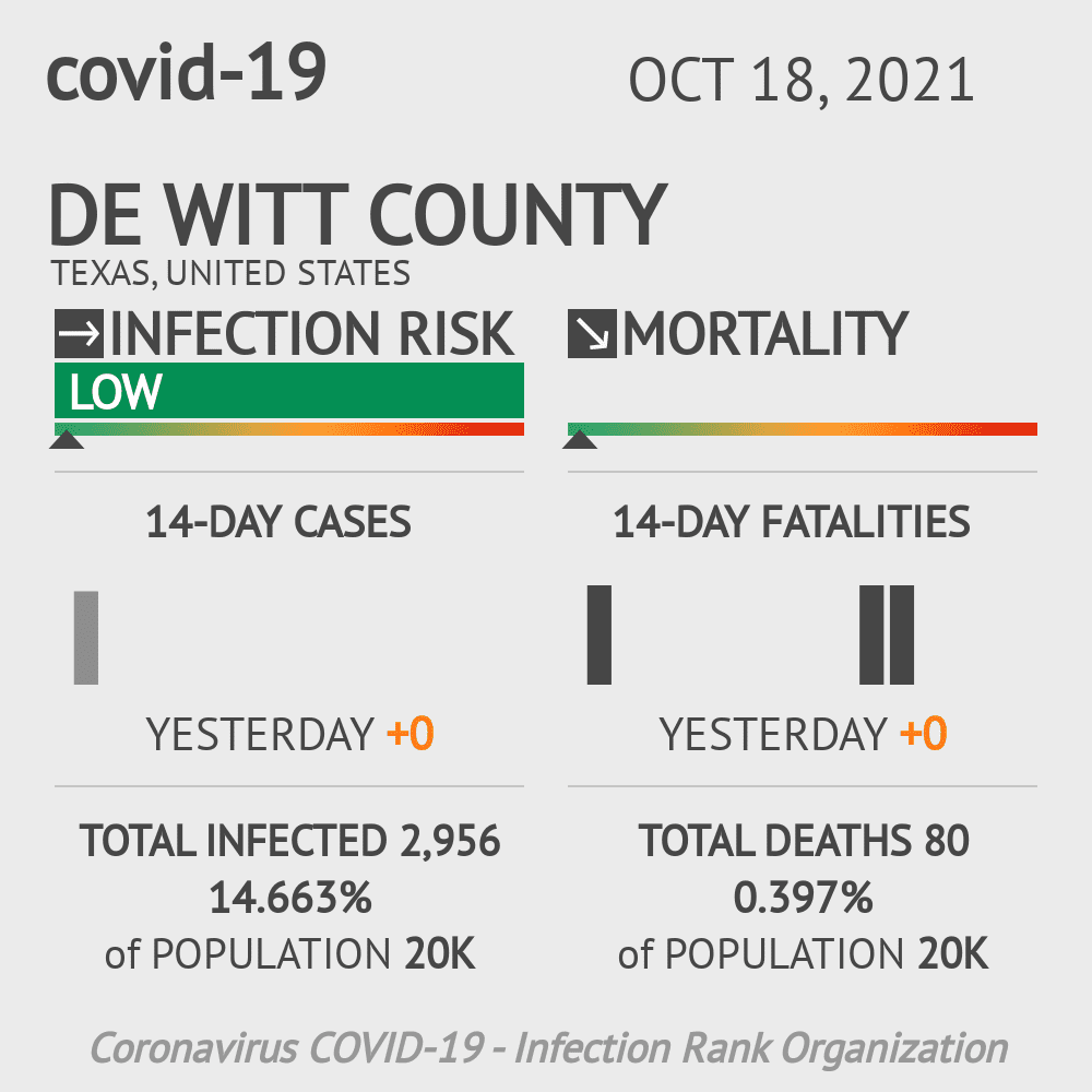 De Witt County Coronavirus Covid-19 Risk of Infection on March 23, 2021