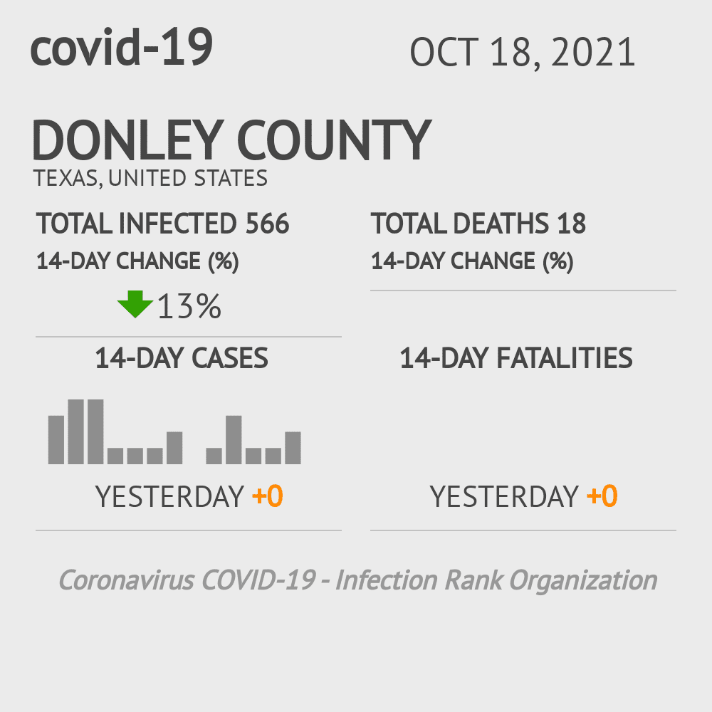 Donley County Coronavirus Covid-19 Risk of Infection on October 29, 2020