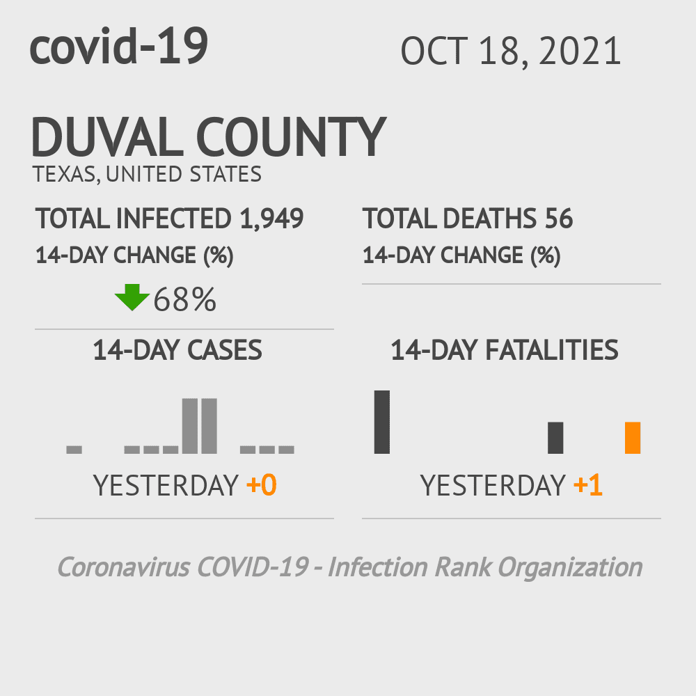 Duval County Coronavirus Covid-19 Risk of Infection on March 23, 2021