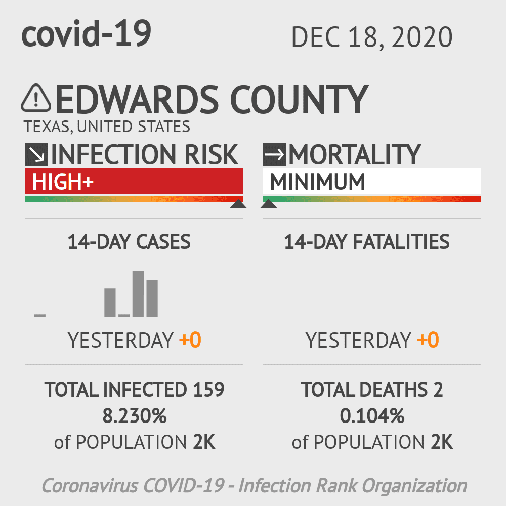Edwards County Coronavirus Covid-19 Risk of Infection on November 30, 2020
