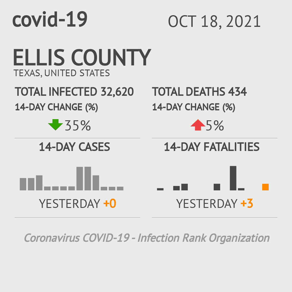 Ellis County Coronavirus Covid-19 Risk of Infection on October 16, 2020