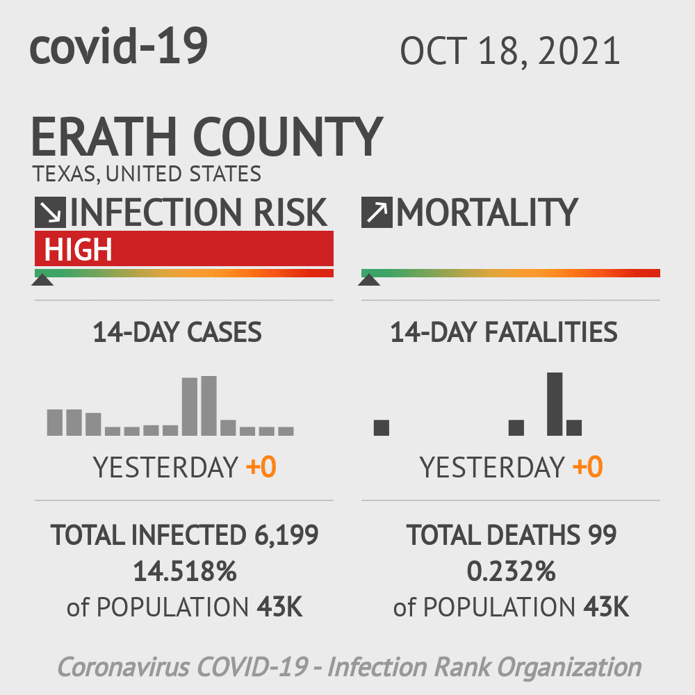 Erath County Coronavirus Covid-19 Risk of Infection on October 29, 2020