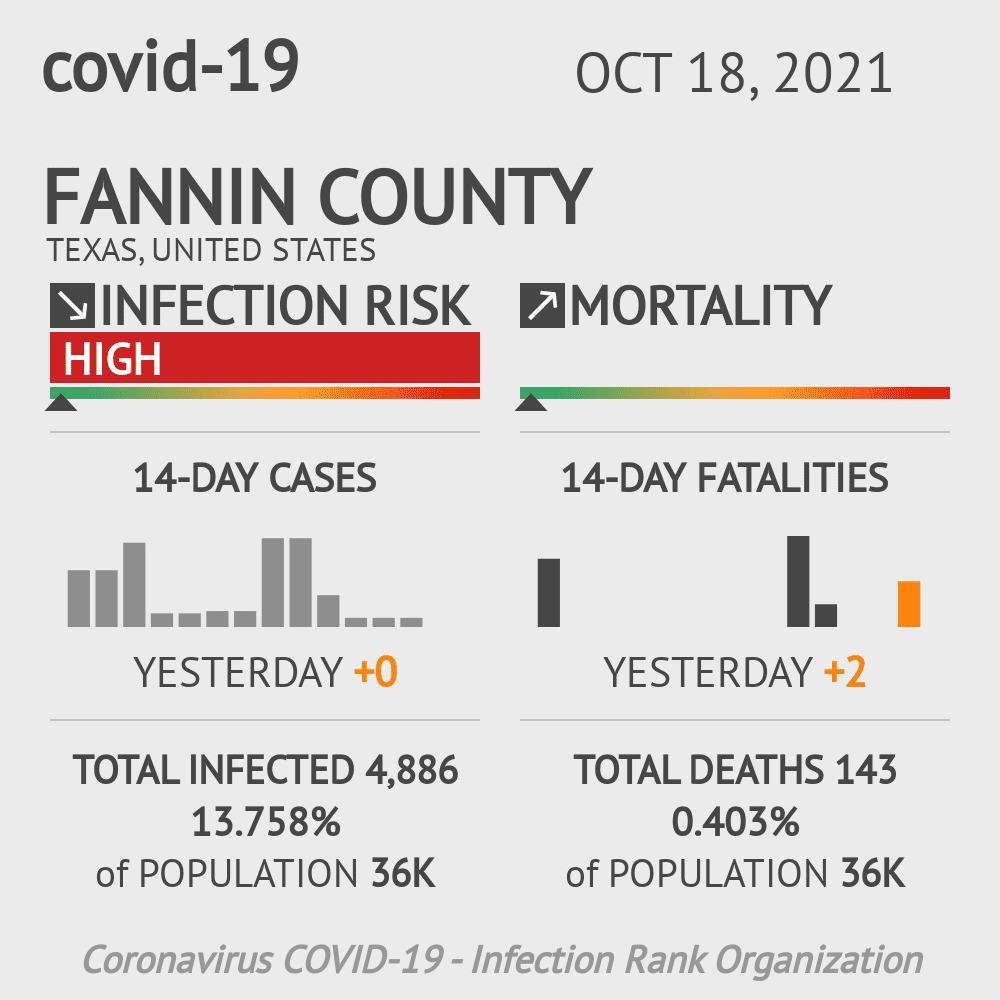 Fannin County Coronavirus Covid-19 Risk of Infection on October 25, 2020