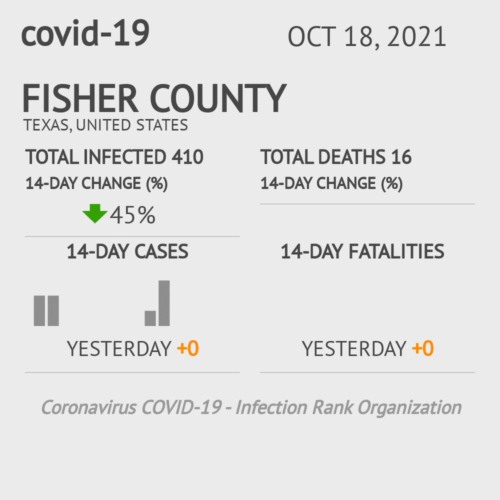 Fisher County Coronavirus Covid-19 Risk of Infection on February 24, 2021