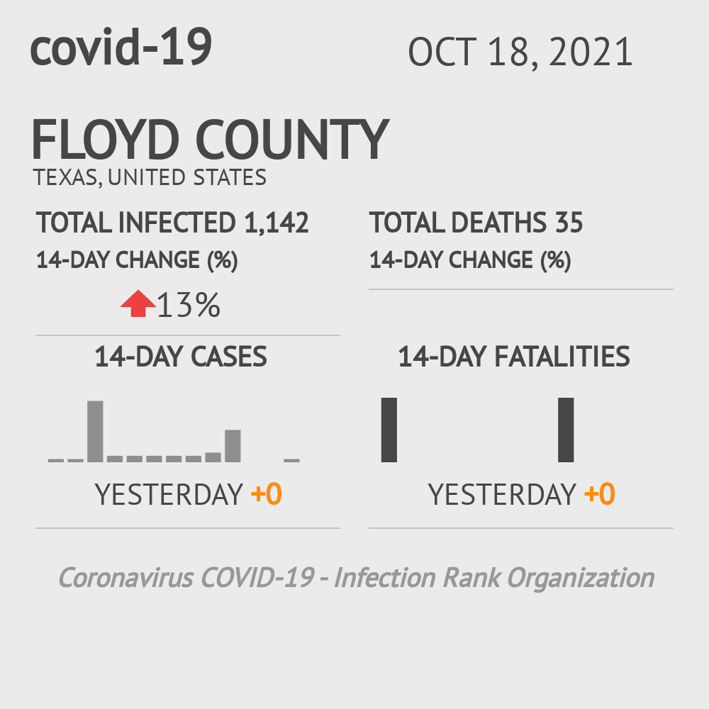Floyd County Coronavirus Covid-19 Risk of Infection on October 16, 2020