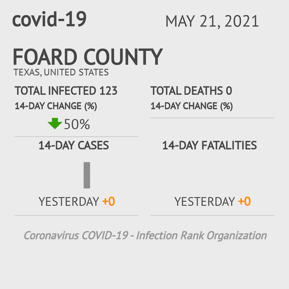 Foard County Coronavirus Covid-19 Risk of Infection on November 30, 2020