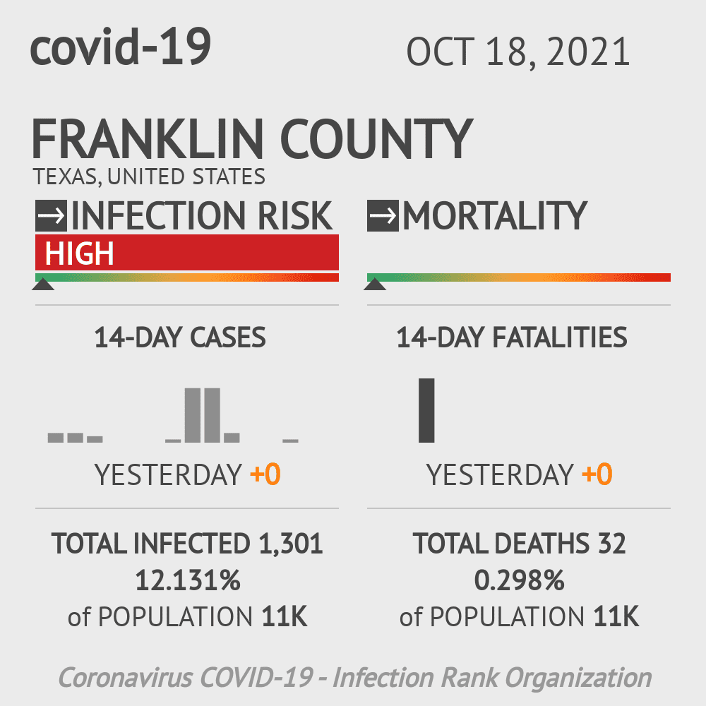 Franklin County Coronavirus Covid-19 Risk of Infection on March 23, 2021