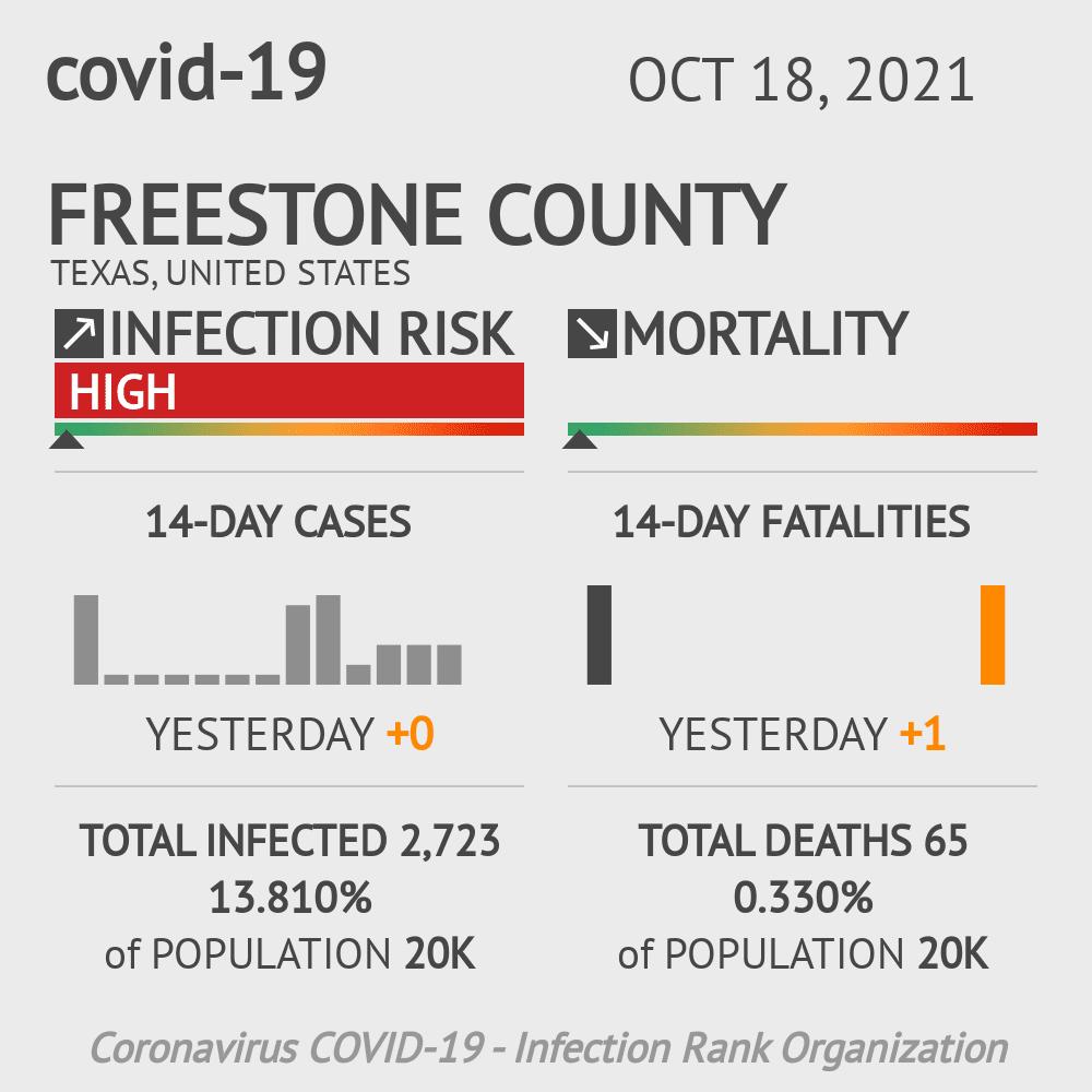 Freestone County Coronavirus Covid-19 Risk of Infection on February 24, 2021