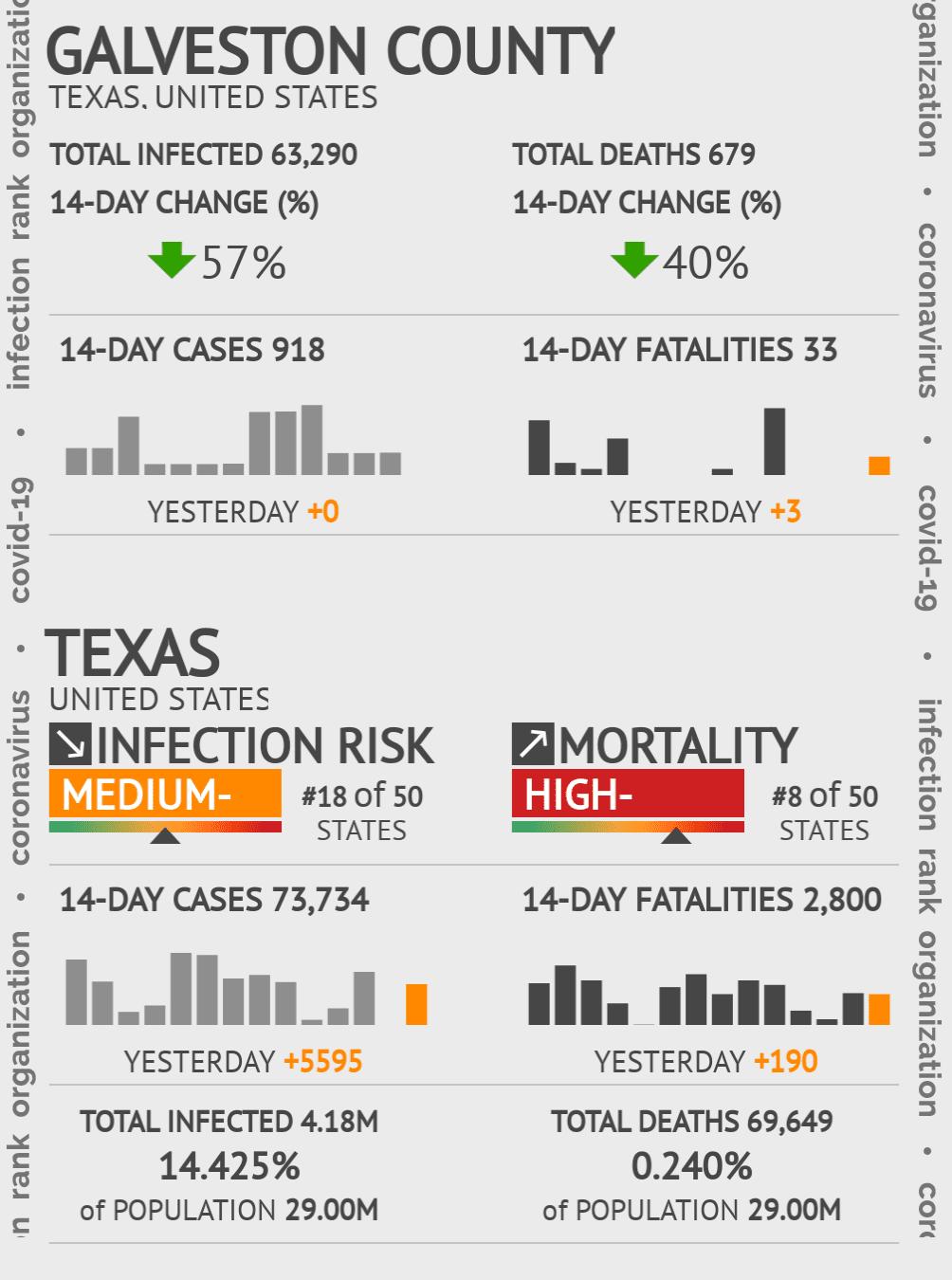 Galveston County Coronavirus Covid-19 Risk of Infection on January 21, 2021