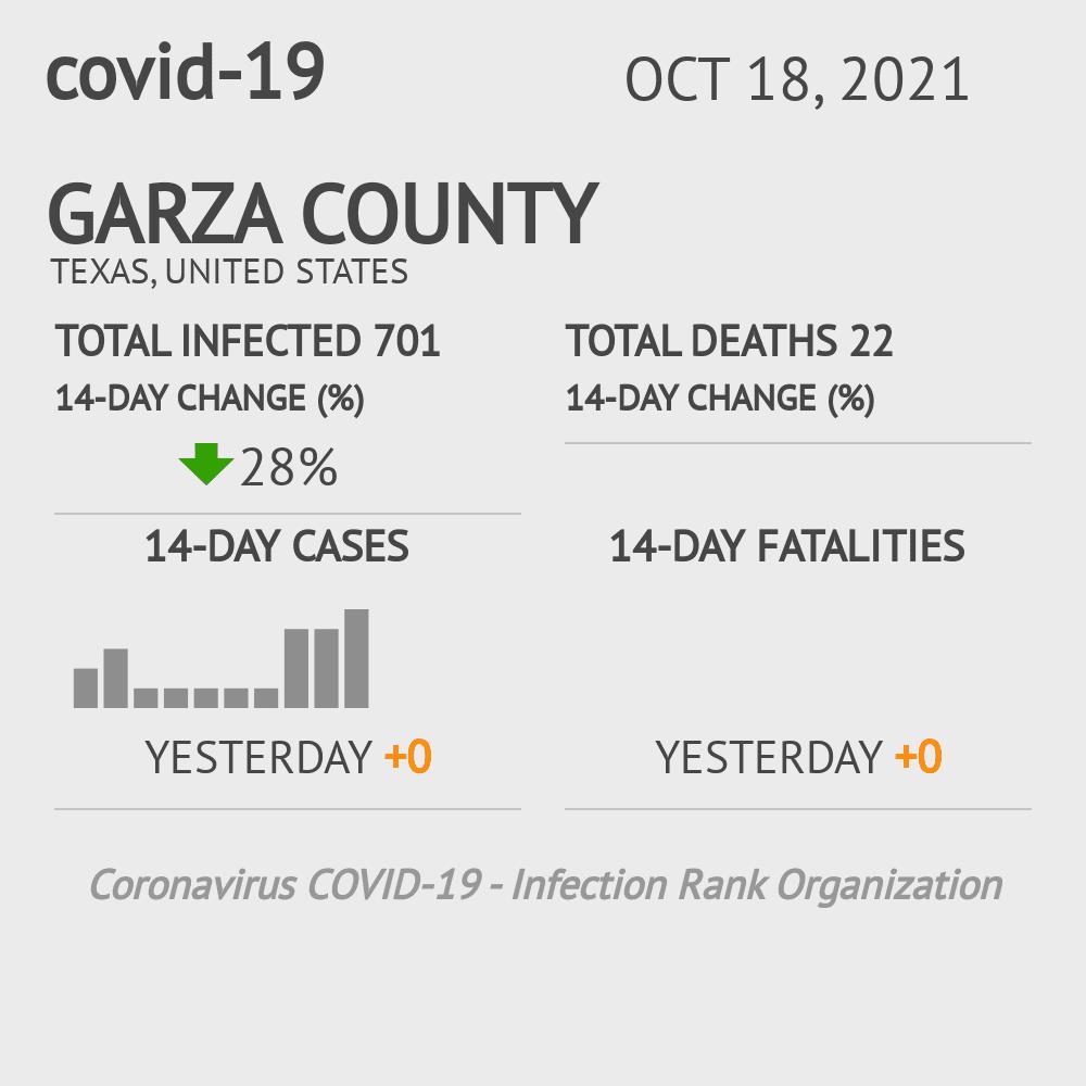 Garza County Coronavirus Covid-19 Risk of Infection on February 28, 2021