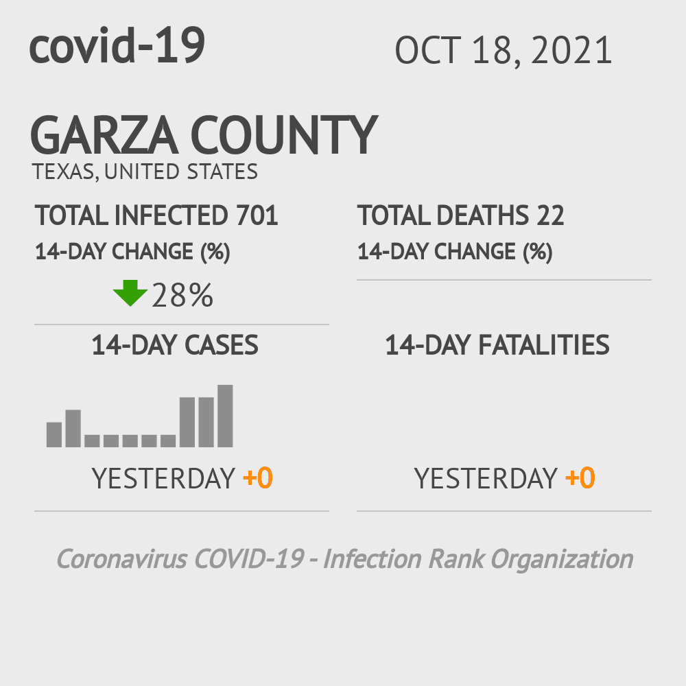 Garza County Coronavirus Covid-19 Risk of Infection on July 24, 2021
