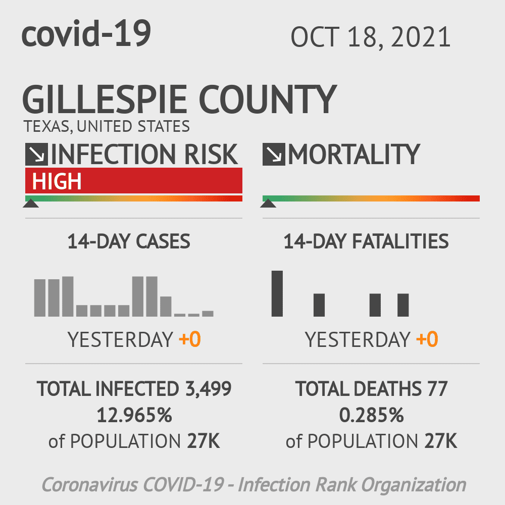 Gillespie County Coronavirus Covid-19 Risk of Infection on December 04, 2020